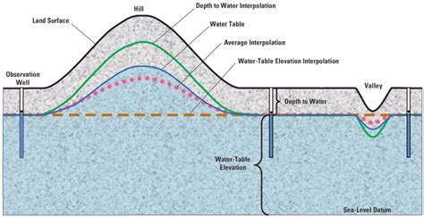 Water Table Depth estimated depth to ground water and configuration of the