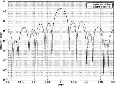 beam pattern of line array astronomy astrophysics
