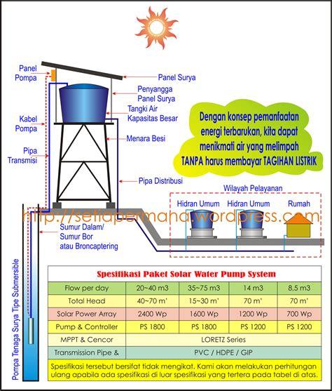 pengaruh kapasitor terhadap pompa air pengaruh kapasitor terhadap pompa air 28 images teknik rekayasa dan energi terbarukan anno