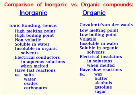 What Is An Organic Compound This Is A Flow Chart Showing The Different Categories Of