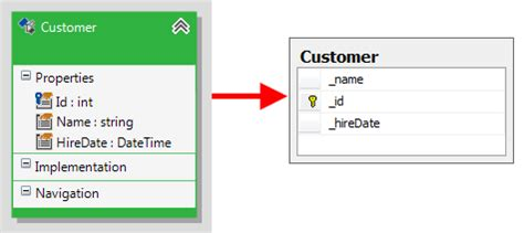 Database Table Naming Conventions by Naming Conventions