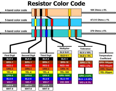 resistor color code for 1k resistor chart electronics center