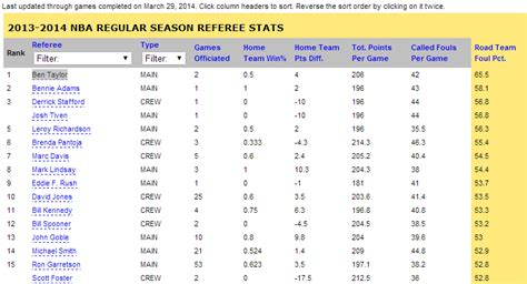 Mba Stats by Free Coloring Pages Of Nba Standings