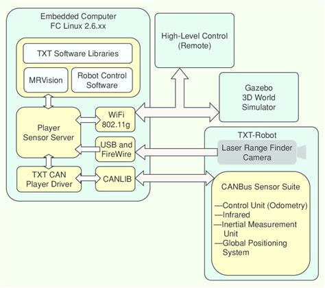 software architecture block diagram figure 6 vehicle software architecture this block diagram