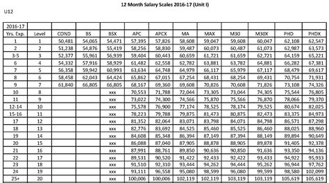 Unit Salary by Administrative Officer Salary Scale Free Image