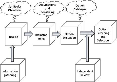 design vs concept conceptual design study work petrogen