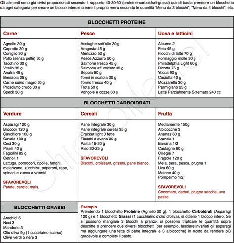 dieta zona tabelle alimenti colazione caff 232 e latte 2 blocchi dieta a zona