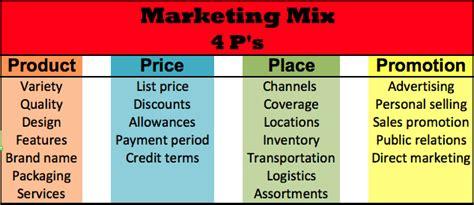 design mix definition marketing mix the 4ps and 4cs marketing portfolio