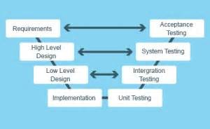designing complex products with systems engineering processes and techniques books consultancy rsl complex problems often require simple