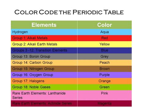 Color Coding The Periodic Table by Periodic Table Ppt