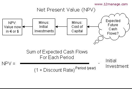 Net Present Value Mba Math by Net Present Value Npv Knowledge Center