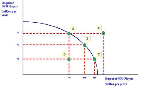 ppf diagram economics 12ecohghs economic growth topic