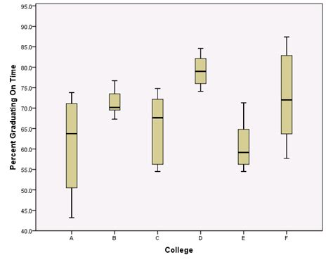 Compare Colleges Side By Side Learn By Doing Comparing Distributions With Boxplots