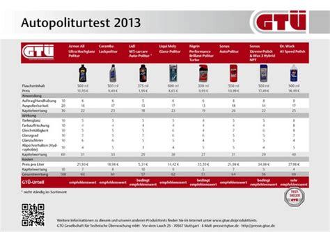 Teuerste Autopolitur by Gt 220 Politurtest Die Teuerste War Auch Die Beste Auto