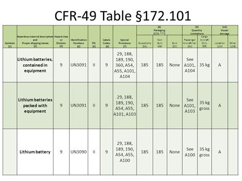 49 cfr hazmat table shipping lithium batteries course outline ppt