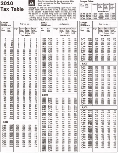 below smaller image of page 1 of the 2010 tax table