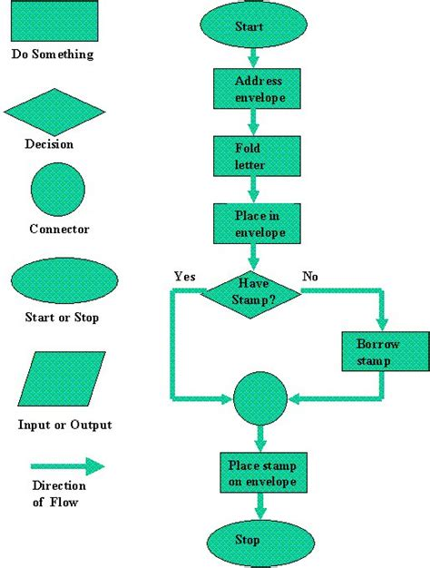 program flowcharts computer programming
