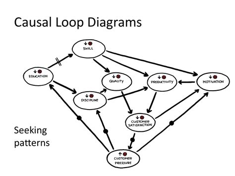 3 feedback loops in scrum wiring diagrams wiring diagram