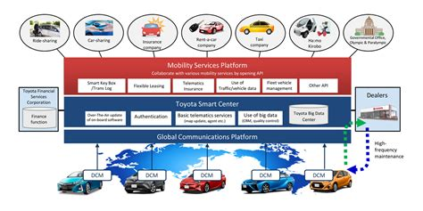 Car As A Service by Toyota To Establish Car And Other Mobility
