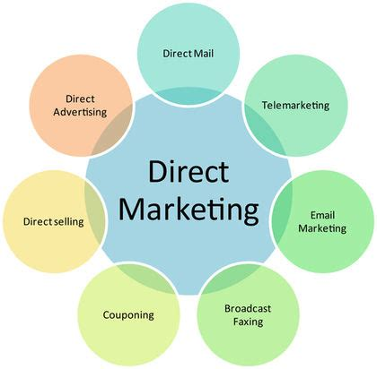 Mail Order House Definition by Marketing Essay Examining The Pros And Cons Of Direct