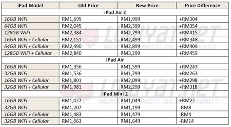 Mini 2 Di Malaysia apple increases prices of ipads in malaysia mini 3 discontinued lowyat net