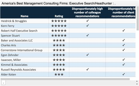 Asset Management Executive Search Firms Thank You For Voting Us America S Best Management