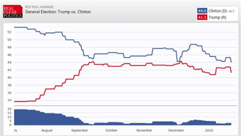 trump vs. clinton factcheck.org