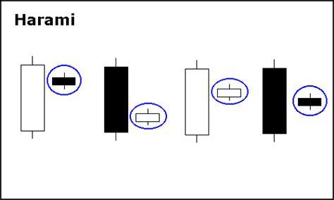 reversal pattern adalah my stock data candlestick patterns