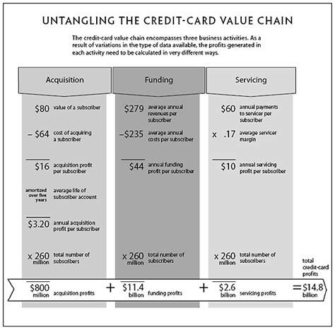 how credit card companies make profit how to map your industry s profit pool
