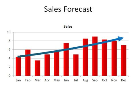 sales structure template create a powerpoint chart that show trends
