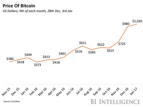 bitcoin year the price of bitcoin over the past year in a chart