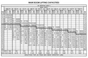 Tire Load Index Chart Pdf Manitex 50155 Shl Boom Truck Load Chart Range Chart