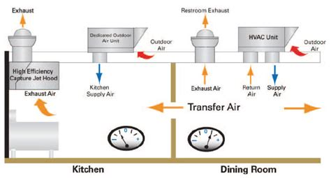 Commercial Kitchen Exhaust Hood Design by Outdoor Air Unit Hvac Systems For Restaurants Trane