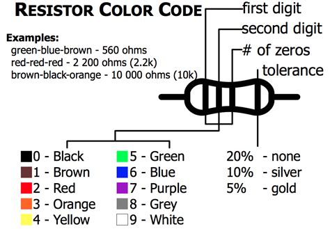 resistor color thing electronics primer