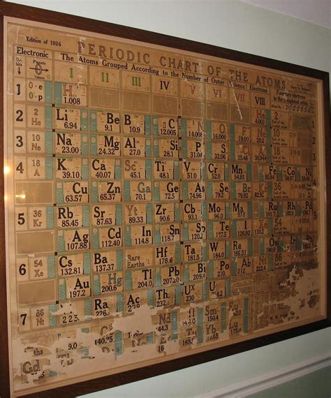 sargent welch periodic table search results calendar 2015