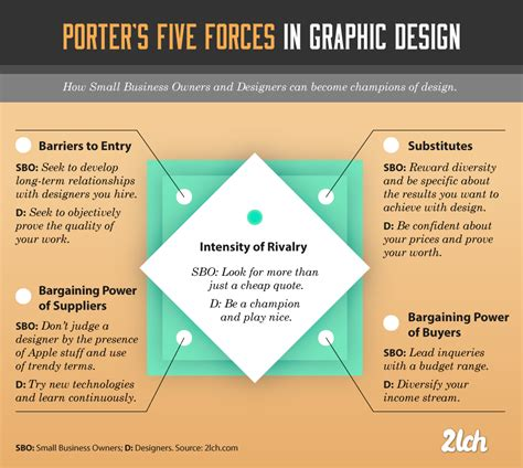 Strategy In Graphic Design Analyzing The Industry With Porter S Five Forces Design Lessons Graphic Design Study Template
