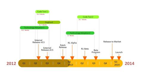 software development timeline template 17 best images about timelines and gantt charts on