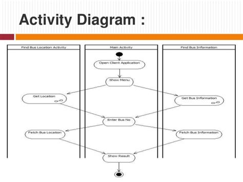 android activity diagram tracking application in android