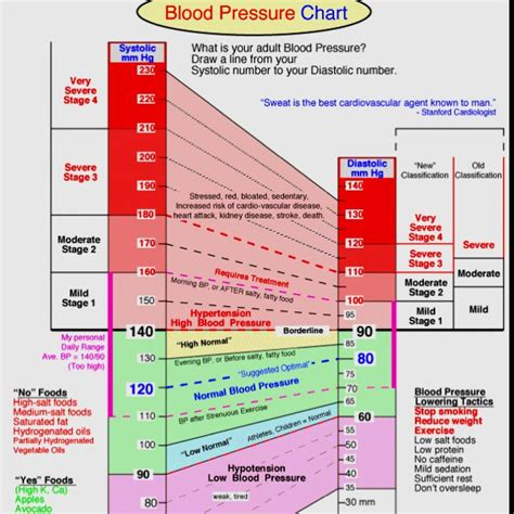 blood pressure chart blood pressure printable chart search results calendar