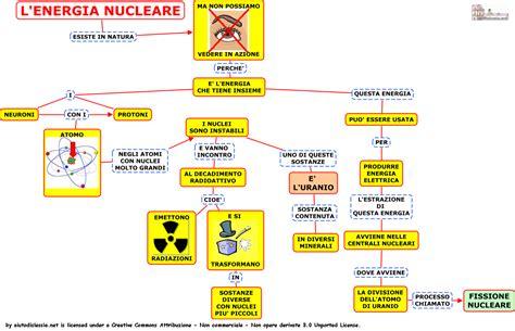 formazione pearltrees schema generale energia nucleare pearltrees