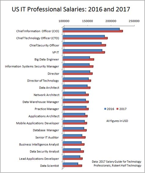 microsoft salaries data scientists in the us to observe highest salary jump