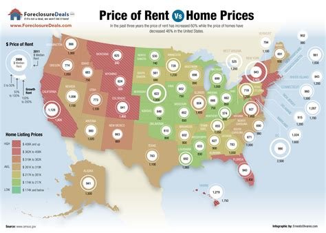 cheapest rent by state foreclosure foreclosure news foreclosuredeals com2011 rent vs buy infographic