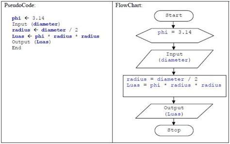 tutorial programming and anything by alzuhe memahami struktur dan element pada bahasa