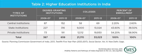india higher education report 2015 books mobility patterns and pathways of indian engineers to the