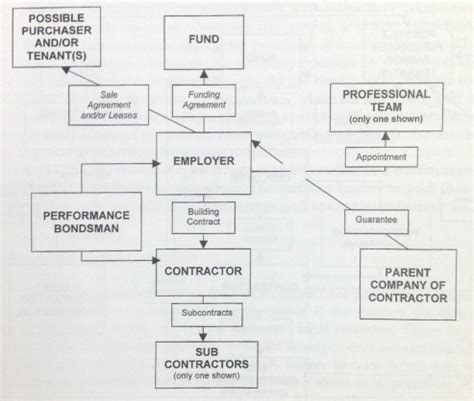 jct design and build contract clauses definition of collateral warranty designing buildings wiki