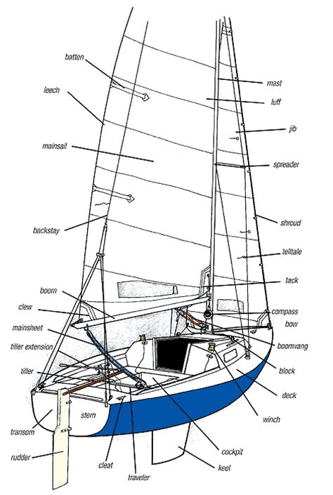 sections of a boat sailboat parts names images