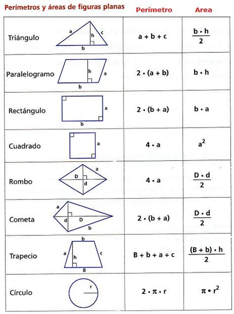 figuras geometricas formulario formulario de perimetros de figuras geometricas imagui