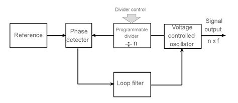 block diagram of frequency synthesizer digital frequency synthesizer circuit diagram circuit