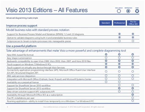 difference between visio 2010 and 2013 microsoft viso 2013 feature comparison chart