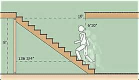 Stair Head by Basement Stairs Head Clearance Image Mag
